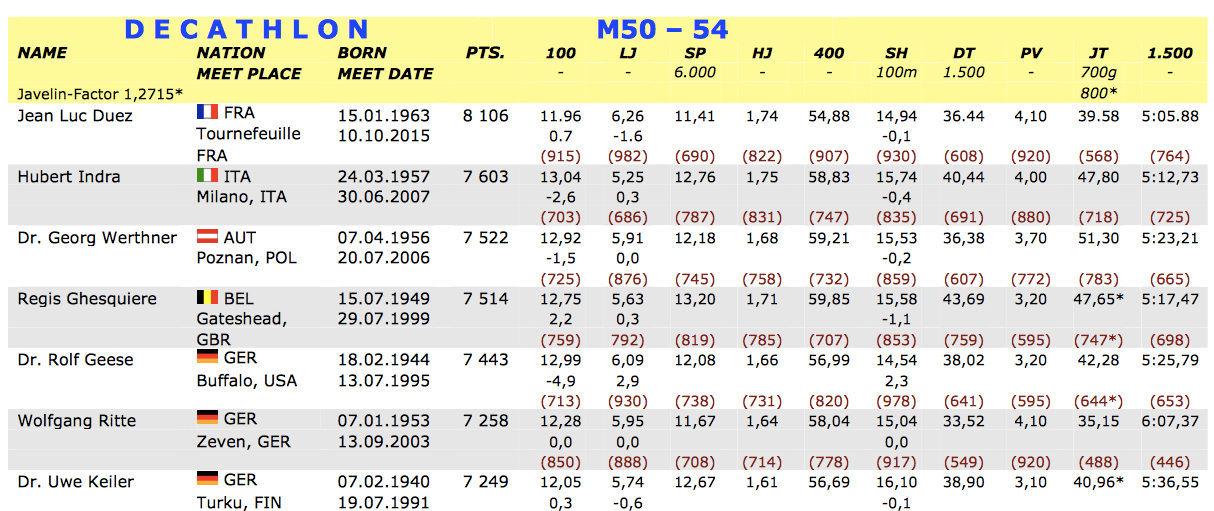 Here are marks reported in his latest dec WR, topping the M50 Eurocharts.