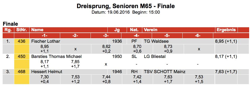 Here's Lothar's series at a Southwestern German Masters Championships.