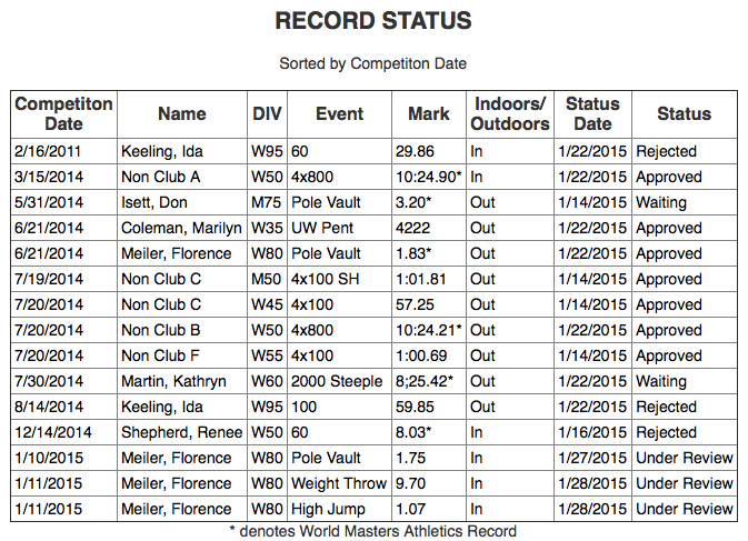 Status page reveals that a recent Renee Shephard mark for 60 meters has been rejected.