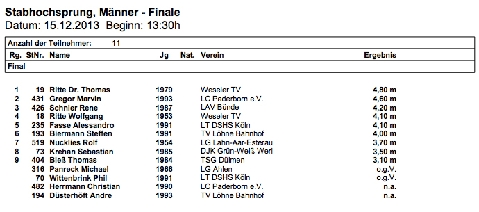 The Rittes went 1-4 in Paderborn.