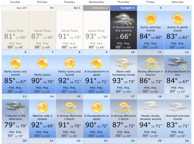 Two weeks out from nationals, here's the weather outlook.